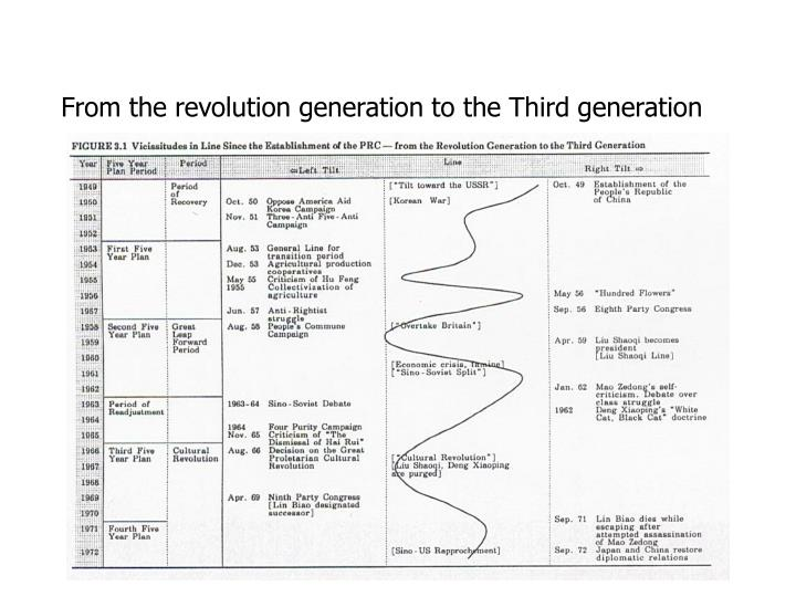 From the revolution generation to the third generation