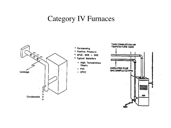 Category IV Furnaces