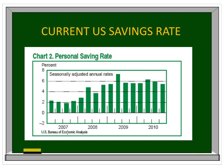 CURRENT US SAVINGS RATE