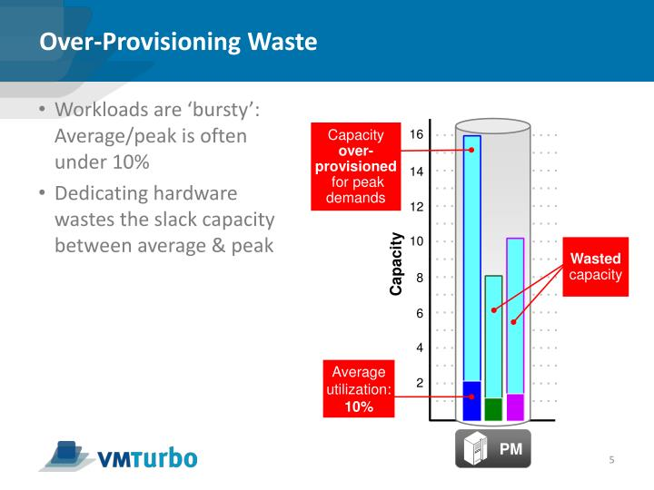 Over-Provisioning Waste
