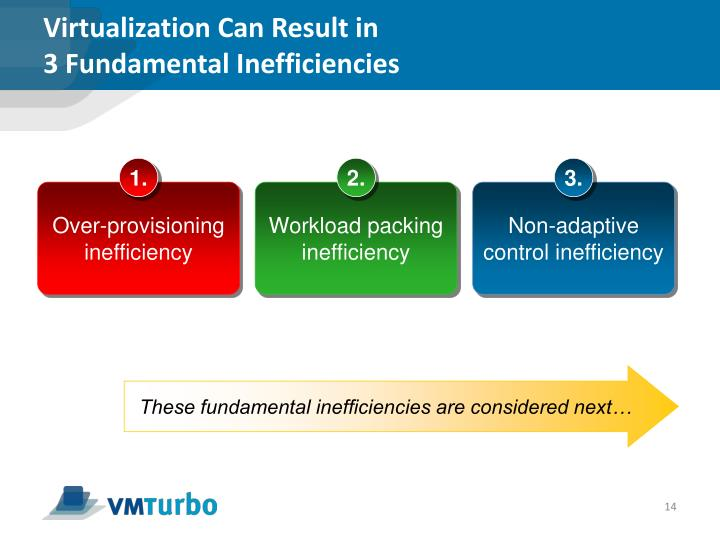 Virtualization Can Result in