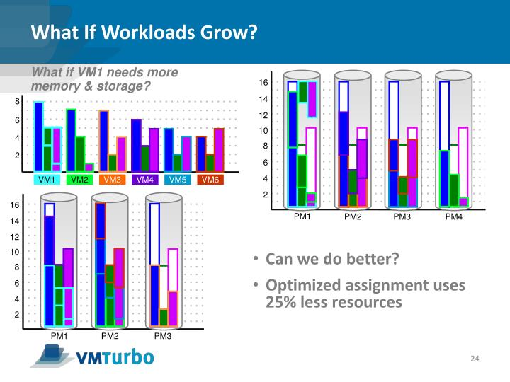 What If Workloads Grow?