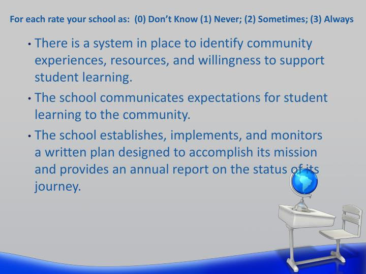 For each rate your school as:  (0) Don't Know (1) Never; (2) Sometimes; (3) Always