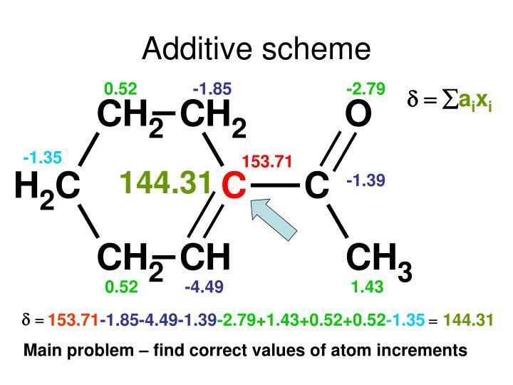 Additive scheme