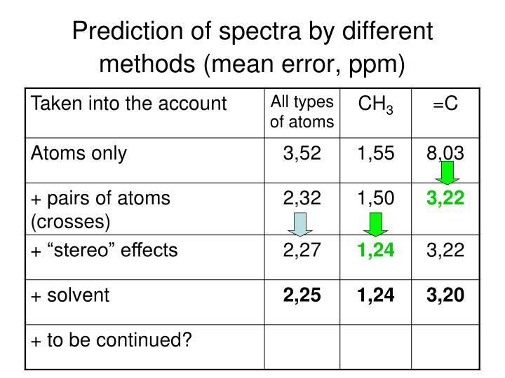 Prediction of spectra by different methods (mean error, ppm)
