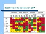 debt levels in the eurozone gdp