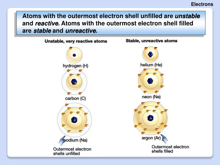 Atoms with the outermost electron shell unfilled are