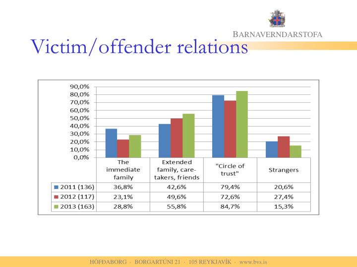 Victim/offender relations