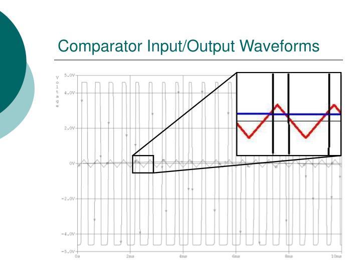 Comparator Input/Output Waveforms