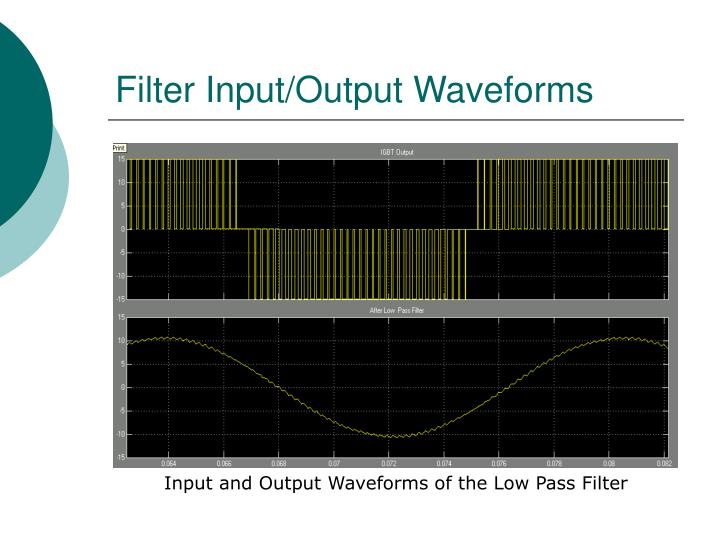 Filter Input/Output Waveforms