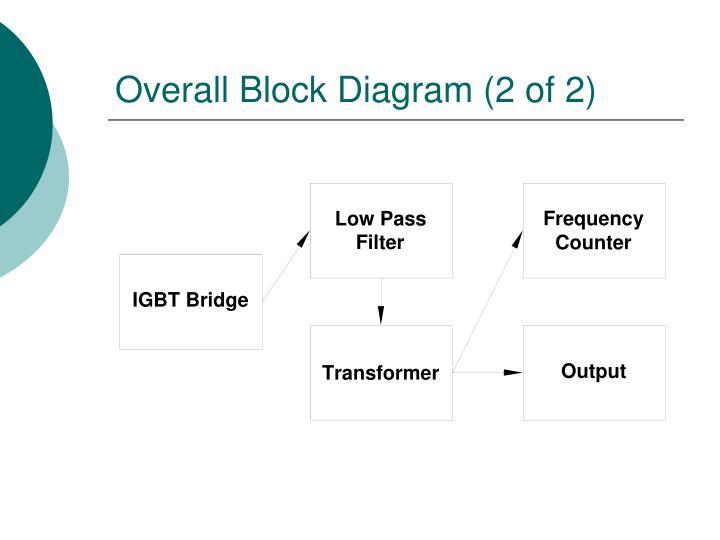 Overall Block Diagram (2 of 2)