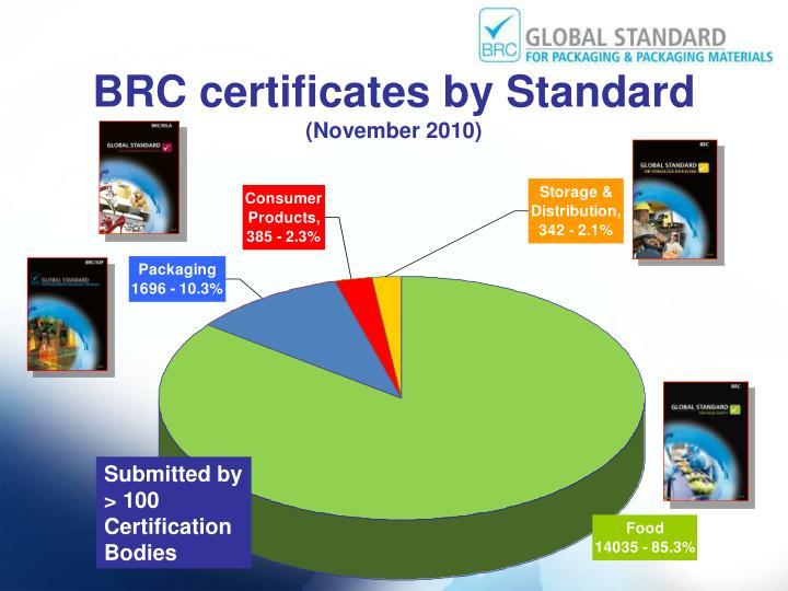 BRC certificates by Standard
