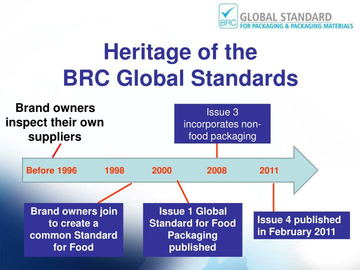 Heritage of the brc global standards