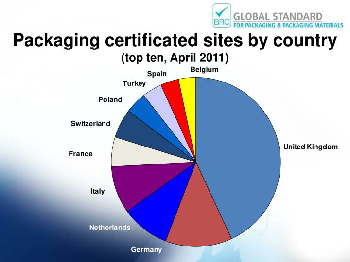 Packaging certificated sites by country