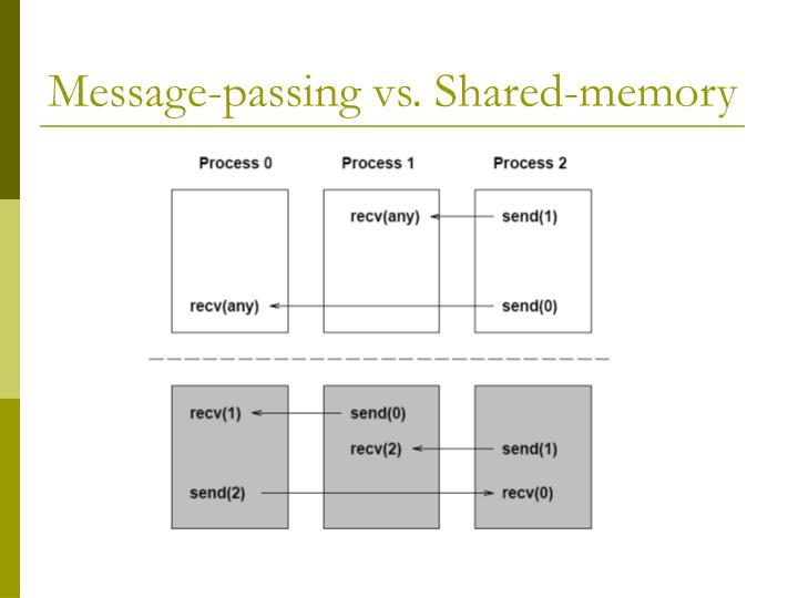 Message-passing vs. Shared-memory