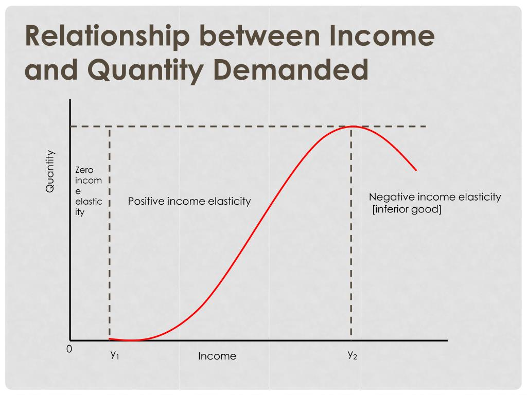 Ppt Income Elasticity Of Demand Powerpoint Presentation Free