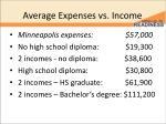 average expenses vs income