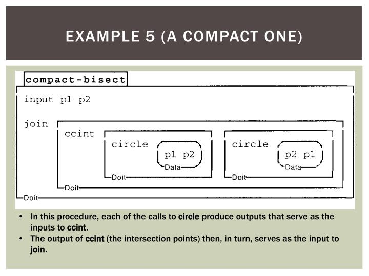 Example 5 (A compact one)