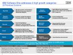 ibm software one addresses 9 high growth categories 23 prioritized solutions