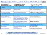 ibm software one solutions lead with products rtes for bps 2 of 3
