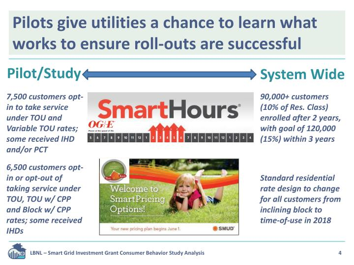 Pilots give utilities a chance to learn what works to ensure roll-outs are successful