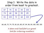 step 1 write the data in order from least to greatest