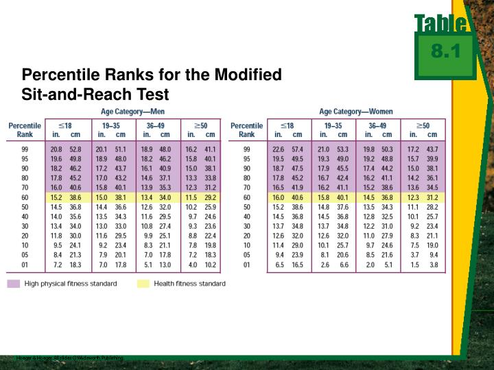 Percentile Ranks For The Modifiedsit And Reach Test