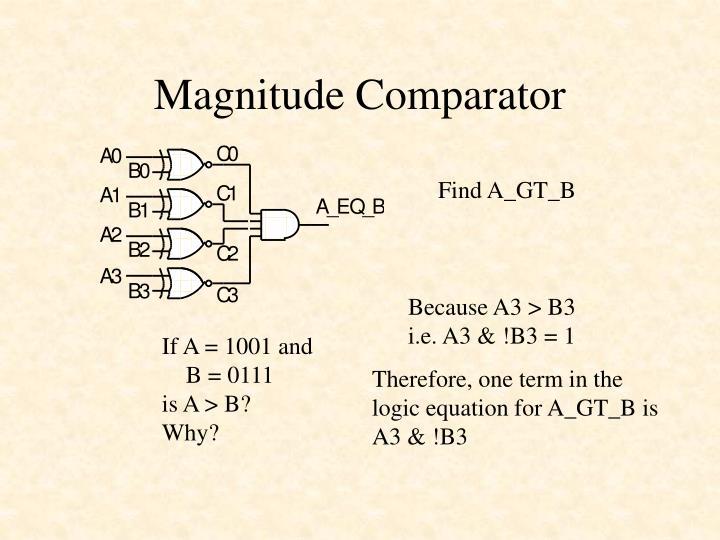 Magnitude Comparator