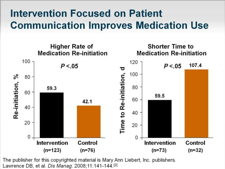 intervention focused on patient communication improves medication use n.