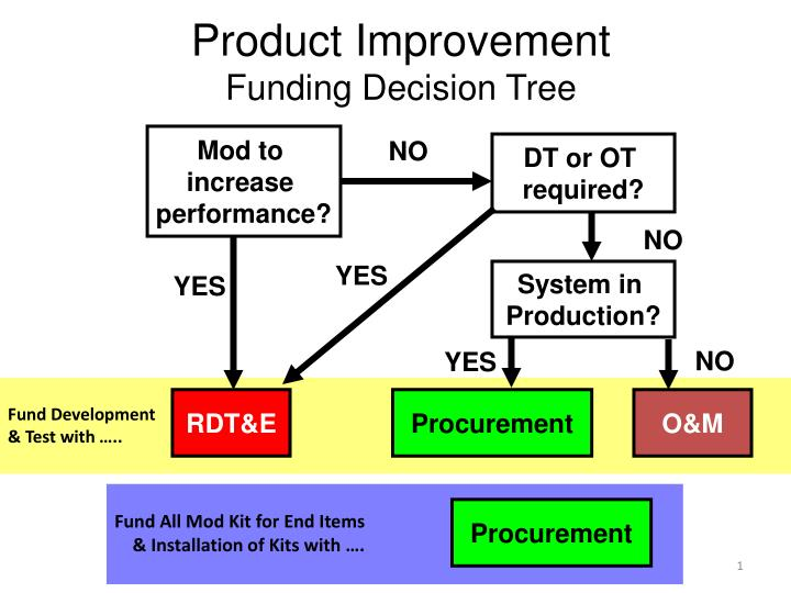 PPT - Product Improvement Funding Decision Tree PowerPoint