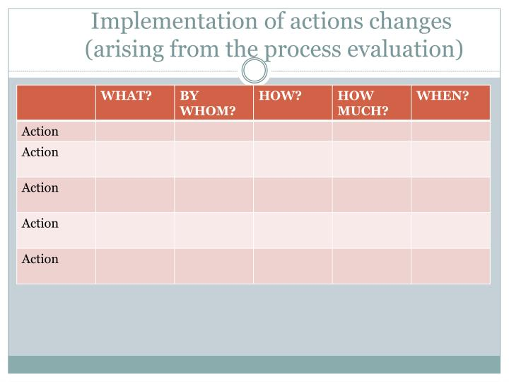 Implementation of actions changes