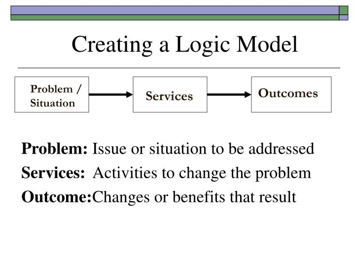 Creating a Logic Model