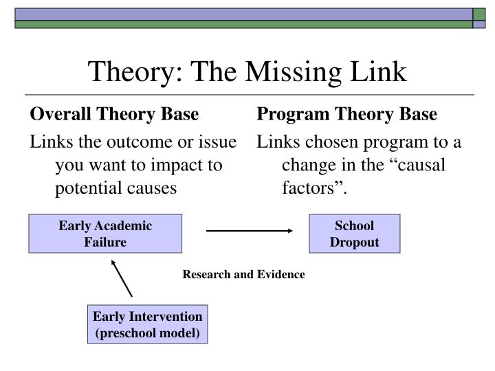 Overall Theory Base