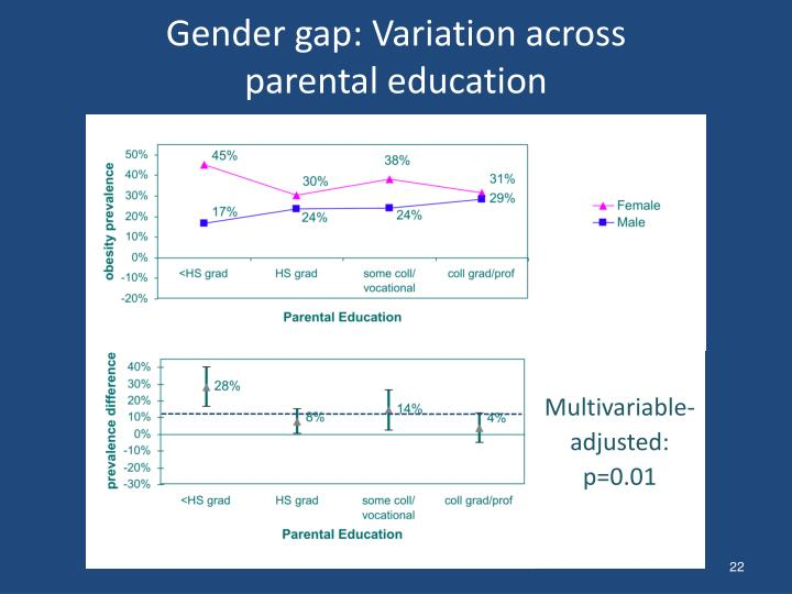 Gender gap: Variation across parental education