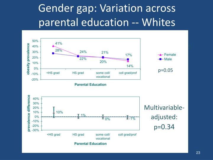 Gender gap: Variation across parental education -- Whites