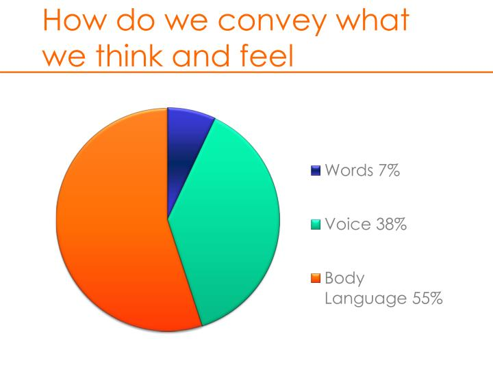 How do we convey what we think and feel