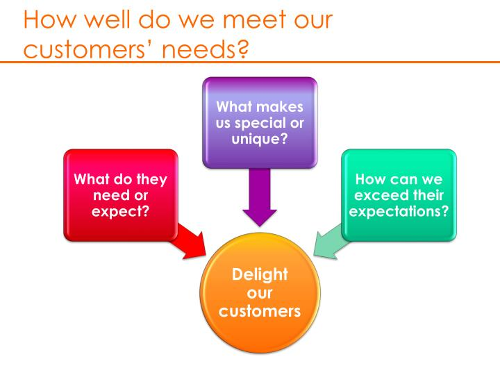 How well do we meet our customers' needs?