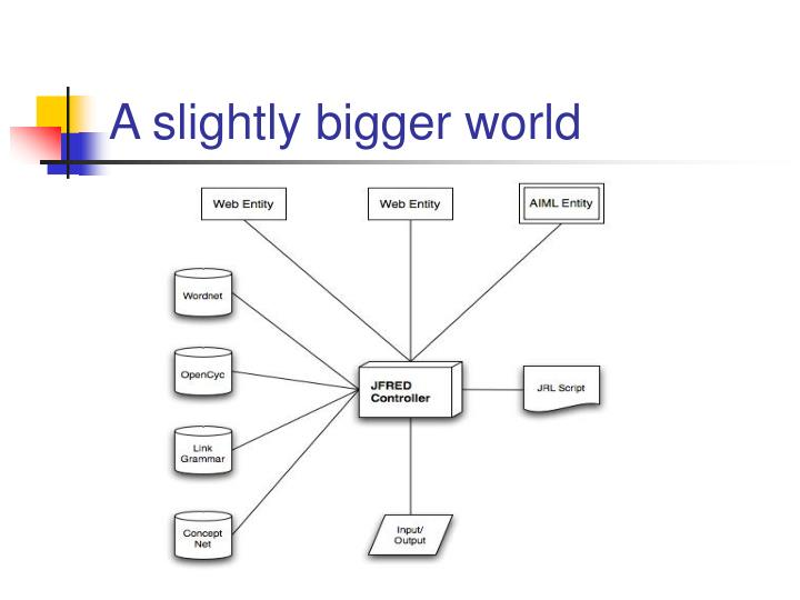 A slightly bigger world