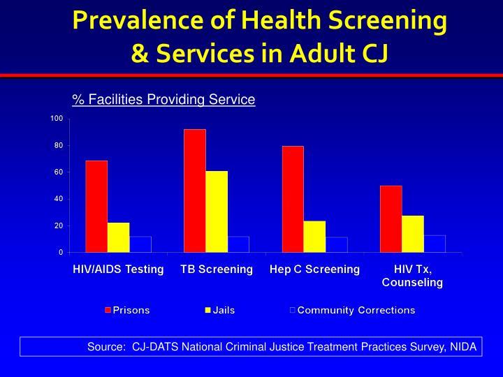 Prevalence of Health Screening