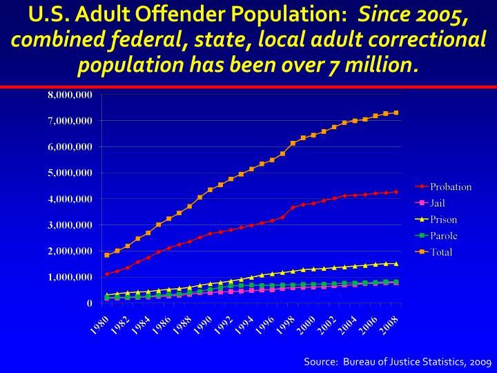 U.S. Adult Offender Population: