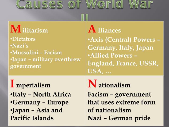 what were the 3 causes of ww1