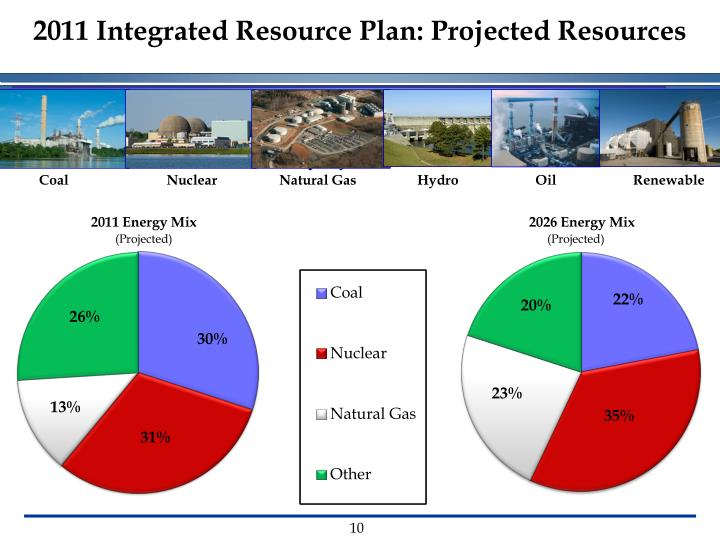 2011 Integrated Resource Plan: Projected Resources
