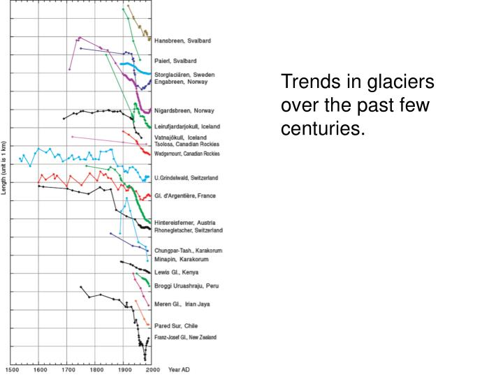 Trends in glaciers