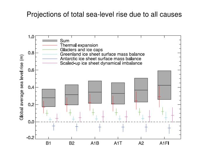 Projections of total sea-level rise due to all causes