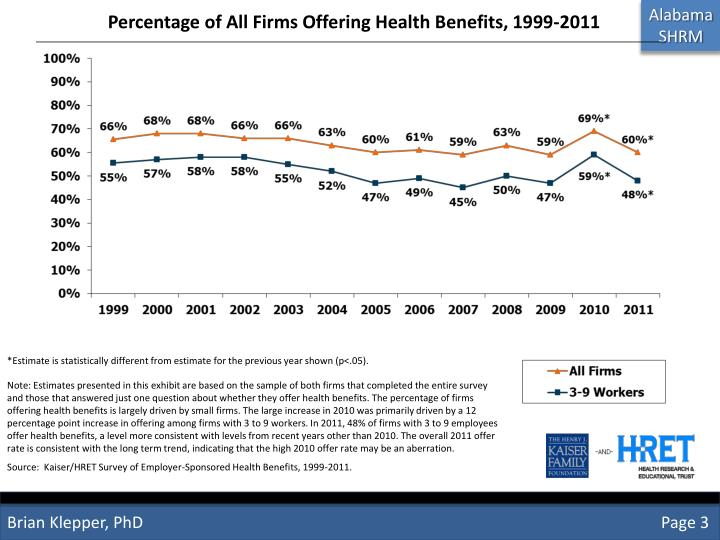 Percentage of All Firms Offering Health Benefits, 1999-2011