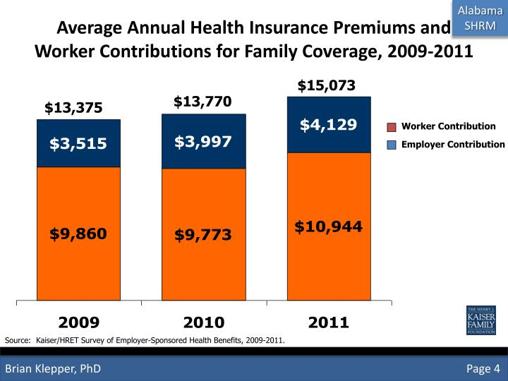 Average Annual Health Insurance Premiums and Worker Contributions for Family Coverage, 2009-2011