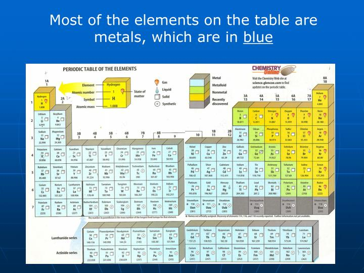 Most of the elements on the table are metals, which are in