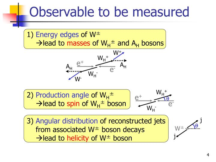 Observable to be measured