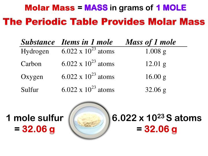 The Periodic Table Provides Molar Mass