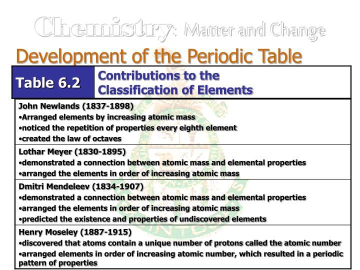 The periodic table by increasing atomic mass images periodic table ppt chemistry matter and change powerpoint presentation id2752499 development of the periodic table flavorsomefo images urtaz Gallery
